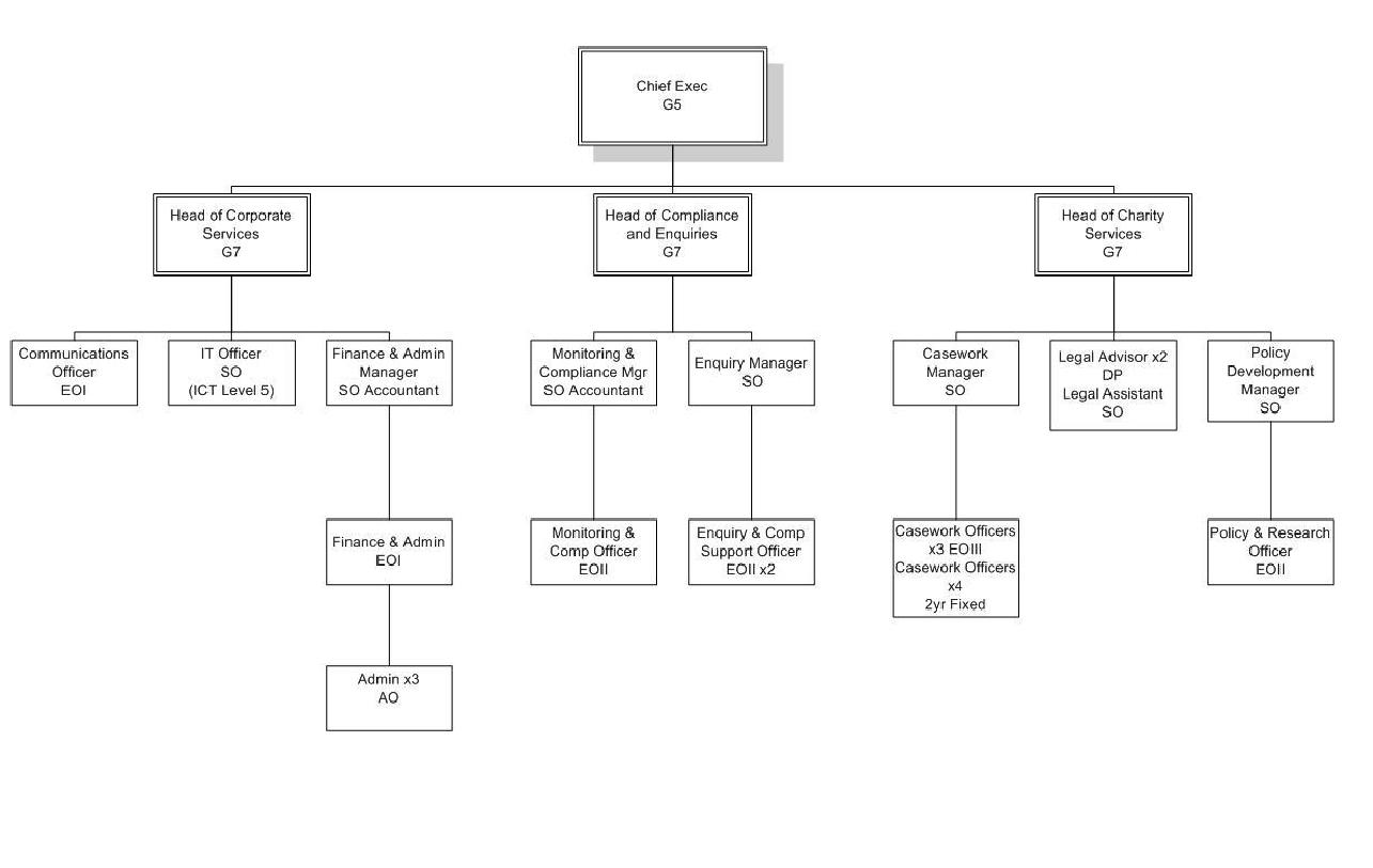 Humanitarian Organization Chart Image Mag